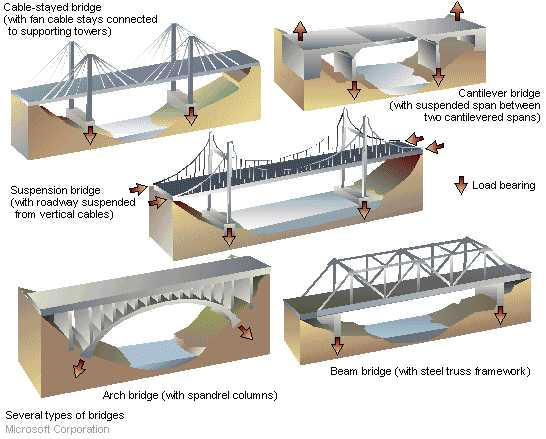 3124mairimzapatam bridges for What type of engineer designs buildings